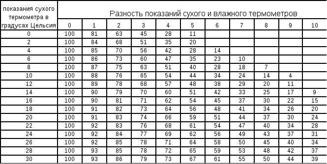 как измерить влажность термометром