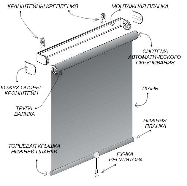 как крепить рулонные шторы